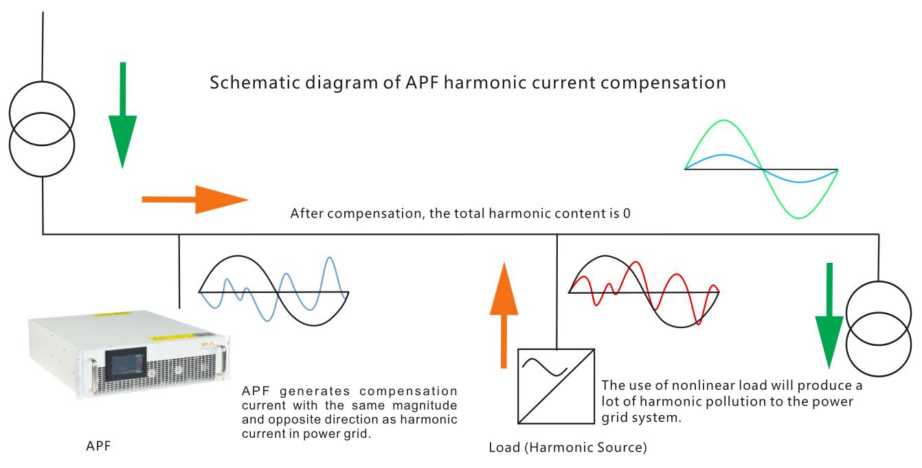 Dynamic Harmonic Compensation Module